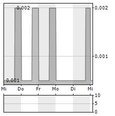 MPX INTERNATIONAL Aktie 5-Tage-Chart