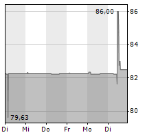 MRG FINANCE UK PLC Chart 1 Jahr