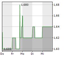 MS INDUSTRIE AG Chart 1 Jahr