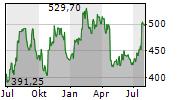 MSCI INC Chart 1 Jahr
