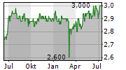 MSG LIFE AG Chart 1 Jahr
