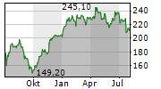MTU AERO ENGINES AG Chart 1 Jahr