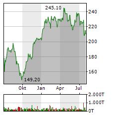 MTU AERO ENGINES Aktie Chart 1 Jahr
