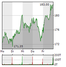 MTU AERO ENGINES Aktie 1-Woche-Intraday-Chart