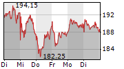 MTU AERO ENGINES AG 1-Woche-Intraday-Chart