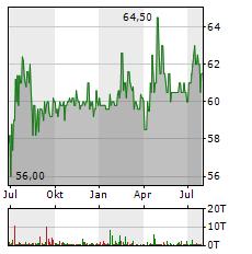 MUEHLBAUER Aktie Chart 1 Jahr