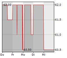 MUEHLBAUER HOLDING AG Chart 1 Jahr