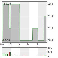 MUEHLBAUER Aktie 5-Tage-Chart