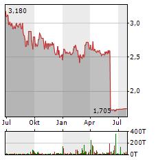 MUEHLHAN Aktie Chart 1 Jahr
