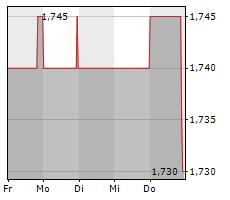 MUEHLHAN AG Chart 1 Jahr