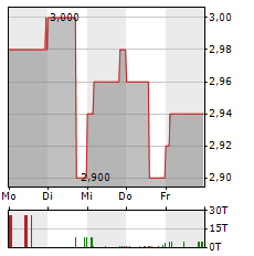 MUEHLHAN Aktie 5-Tage-Chart