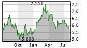 MUELLER-DIE LILA LOGISTIK SE Chart 1 Jahr