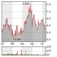 MUELLER-DIE LILA LOGISTIK Aktie Chart 1 Jahr
