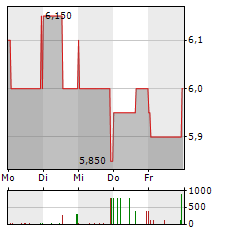MUELLER-DIE LILA LOGISTIK Aktie 5-Tage-Chart