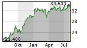 MUENCHENER RUECKVERSICHERUNGS-GESELLSCHAFT AG ADR Chart 1 Jahr