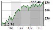 MUENCHENER RUECKVERSICHERUNGS-GESELLSCHAFT AG Chart 1 Jahr