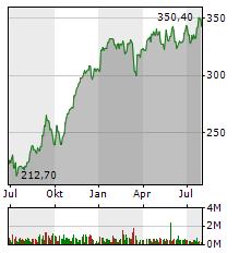 MUENCHENER RUECK Aktie Chart 1 Jahr