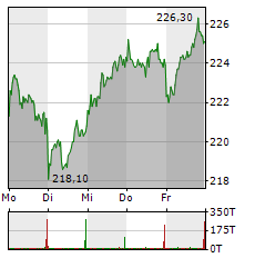 MUENCHENER RUECK Aktie 1-Woche-Intraday-Chart
