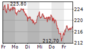 MUENCHENER RUECKVERSICHERUNGS-GESELLSCHAFT AG 1-Woche-Intraday-Chart