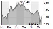 MUENCHENER RUECKVERSICHERUNGS-GESELLSCHAFT AG 1-Woche-Intraday-Chart