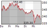 MUENCHENER RUECKVERSICHERUNGS-GESELLSCHAFT AG 5-Tage-Chart