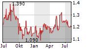 MULTI-CHEM LIMITED Chart 1 Jahr