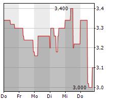 MULTITUDE SE Chart 1 Jahr