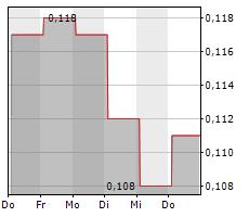 MUNDORO CAPITAL INC Chart 1 Jahr