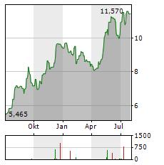 MUNTERS GROUP Aktie Chart 1 Jahr