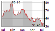 MURATA MANUFACTURING CO LTD Chart 1 Jahr