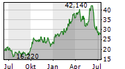 MURPHY OIL CORPORATION Chart 1 Jahr
