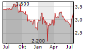 MURPHY&SPITZ GREEN CAPITAL AG Chart 1 Jahr
