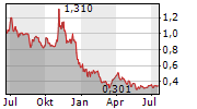 MUSCLE MAKER INC Chart 1 Jahr