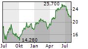 MUTARES SE & CO KGAA Chart 1 Jahr