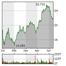MUTARES Aktie Chart 1 Jahr