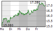 MUTARES SE & CO KGAA 5-Tage-Chart
