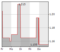 MVISE AG Chart 1 Jahr