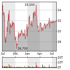 MVV ENERGIE Aktie Chart 1 Jahr
