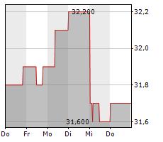 MVV ENERGIE AG Chart 1 Jahr