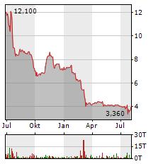 MWB FAIRTRADE WERTPAPIERHANDELSBANK Aktie Chart 1 Jahr