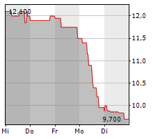 MWB FAIRTRADE WERTPAPIERHANDELSBANK AG Chart 1 Jahr