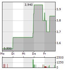 MWB FAIRTRADE WERTPAPIERHANDELSBANK Aktie 1-Woche-Intraday-Chart