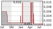 MYBUCKS SA Chart 1 Jahr