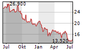 MYCRONIC AB Chart 1 Jahr
