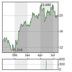 MYCRONIC Aktie Chart 1 Jahr