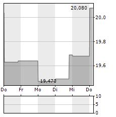 MYCRONIC Aktie 5-Tage-Chart