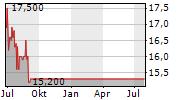 MYHAMMER HOLDING AG Chart 1 Jahr