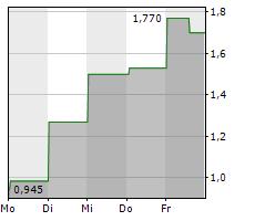 MYMD PHARMACEUTICALS INC Chart 1 Jahr