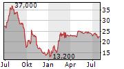 MYNARIC AG Chart 1 Jahr