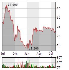 MYNARIC Aktie Chart 1 Jahr